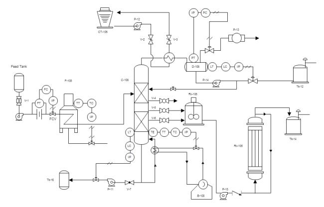 HAZOP_EU diagram